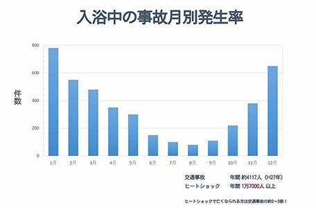 グラフ① 入浴中の自己月別発生率