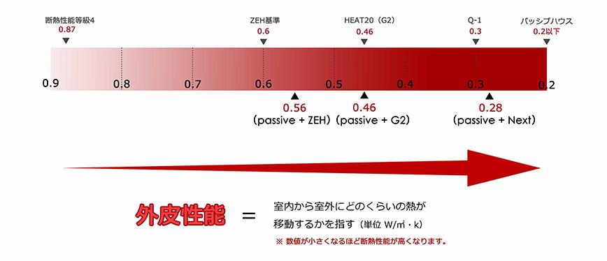 グラフ② 外皮性能
