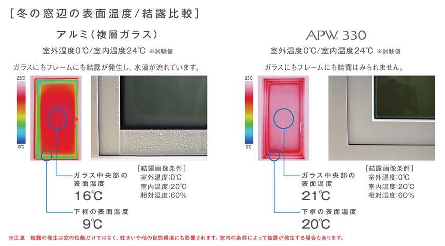 冬の窓辺の表面温度・結露比較