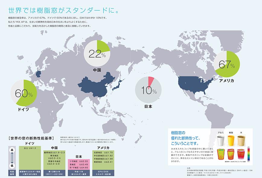 世界の樹脂フレーム使用率